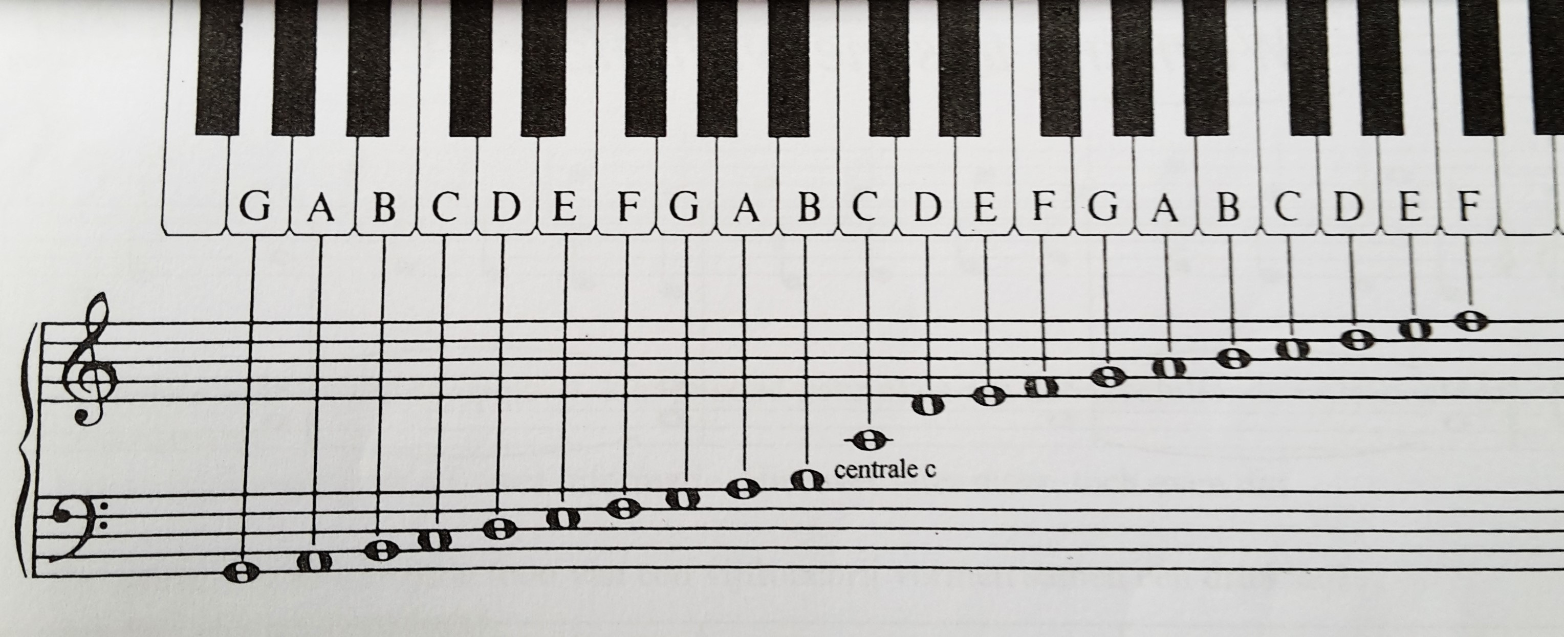 Noten lezen voor beginners 10 dingen die je moet weten muziekstudio legato - Afbeelding in ...